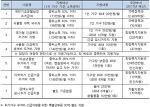 [서울시] 월세 체납 등 주거 위기가구 지원 특별 대책 발표, 1인당 최대 200만원 긴급 지원