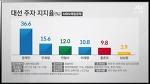 대통령 후보 지지율 3월 3주차 17대 대통령선거와 비교