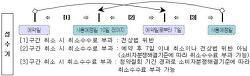 팬션예약취소 관련법률정보