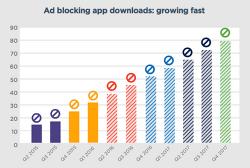 스마트폰 사용자 25%가 광고차단서비스 활용