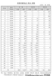 2014년부터 변경되는 자동차보험 자차보험료-내 차는 얼마나 오르나?