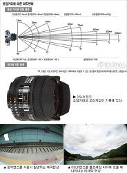 카메라 렌즈의 종류와 특징 그리고 특수 성능에 대한 이해