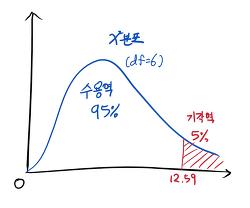 [문헌정보통계] 10. 카이제곱 검정