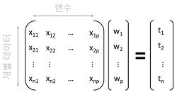 주성분 분석(PCA, Principal Component Analysis)의 개념 및 구현