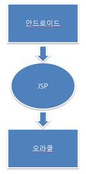[Android] 안드로이드와 오라클 JSP로 연동/통신하기