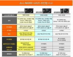 저조도환경(야경등)에서의 카메라 선택 갤럭시s7 엣지 vs 소니 a6500