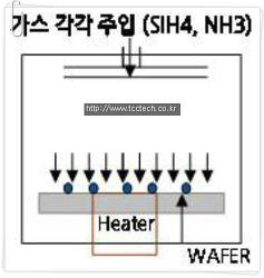 Cavity 구조 무수축 Process