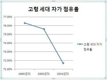 서울 아파트 값 오를 수 없는 이유 2부 - 버블붕괴와 대책