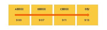 애널리틱스의 홈페이지(웹사이트) '페이지 체류시간' 이해하기