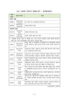 한국환경회의, 2017년 환경분야 국정감사 모니터링 결과 발표
