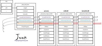 PEB에서 로딩된 DLL 정보 찾기