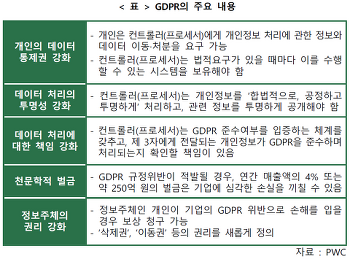 [NIA] 데이터 주권 시대의 새로운 흐름 - EU GDPR의 의미와 시사점 - GDPR 사례