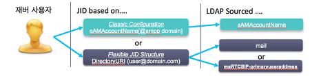 [대하 연재]Cisco Jabber 11.0 의 이해   - 1. 멀티도메인(Multi-domain) 지원