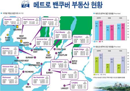 메트로밴쿠버 부동산(2018년 3월기준)