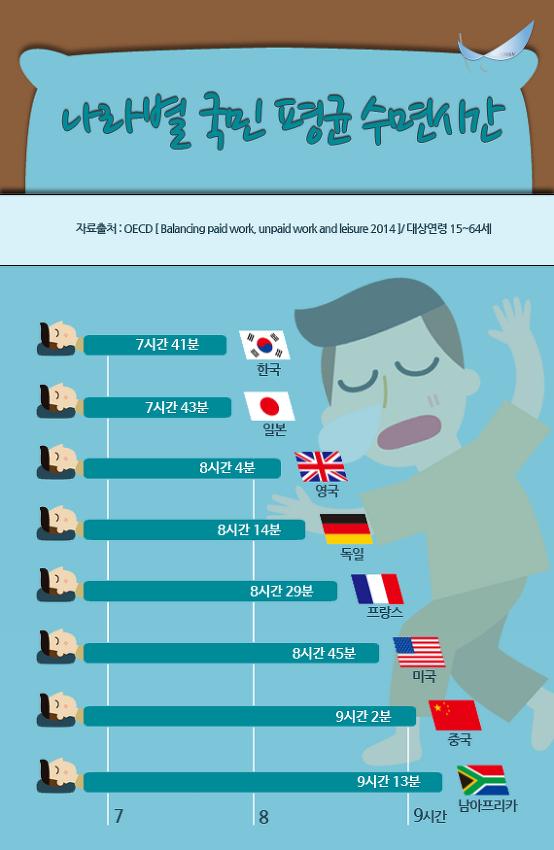 나라별 국민 평균 수면시간