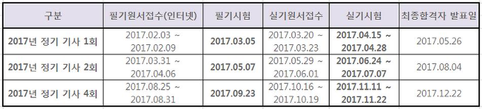 2017 조경기사 인강추천 및 시험일정 알아보기