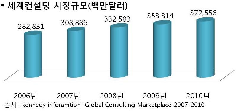 세계 컨설팅 시장규모