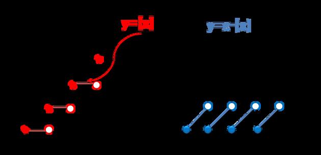 [수학하 이론 19탄] 원함수와 가우스 함수의 차 [QR] :: winner