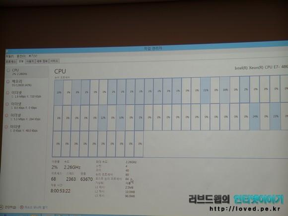 10코어 20쓰레드를 지원하는 프로세스 4개를 사용한다면 40코어 80쓰레드