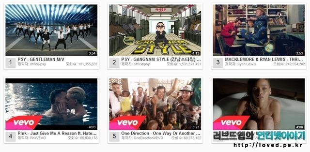 싸이 젠틀맨, 유튜브 조회수, 유튜브, 조회수, 알랑가몰라, 뮤직비디오, 역대 최단기간, 1억