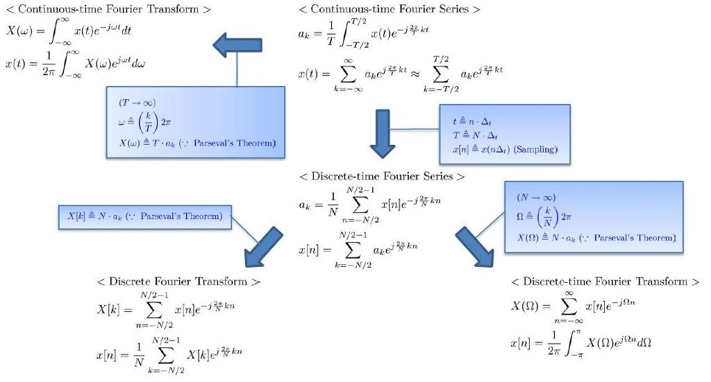 fourier transform solved examples pdf