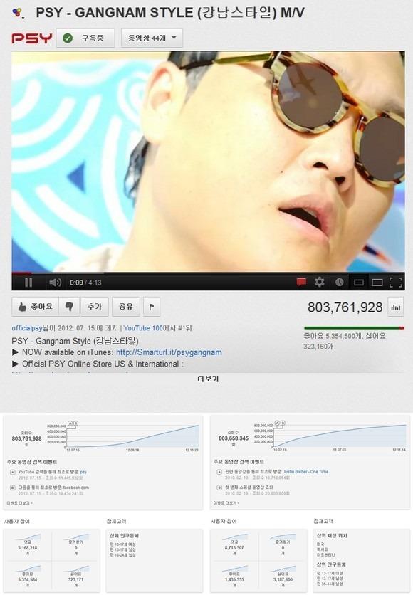 강남스타일 유튜브 조회수 23일 후 10억 돌파 가능할 듯