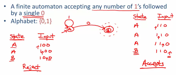 nfa with epsilon moves Yes, this is a ground rule for the nfa with epsilon moves why because someone (probably rabin or scott) said gee that would be neat  a nondeterministic.