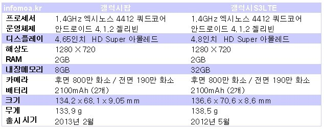 갤럭시팝 갤럭시S3 비교
