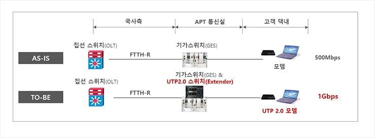 UTP2.0 개요