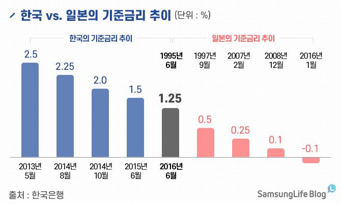 한국 vs 일본의 기준금리 추이 출처 한국은행