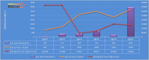 [빛스캔]한국 인터넷 위협(요약) 3월 3주차 - 모바일과 결합된 공격