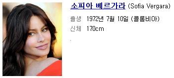 세계 남성 로망 1위, 소피아 베르가라, 품절녀,             12위로 추락