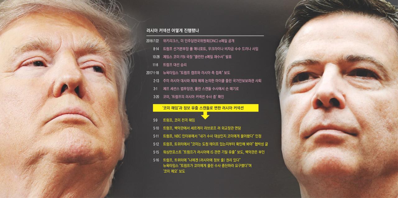 [사설]탄핵론 자초하는 트럼프의 미국이 불안하다