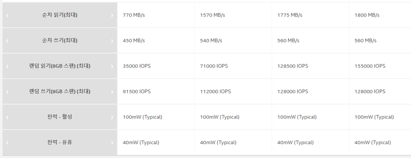 Intel SSD 600P M.2 128GB CrystalDiskMark