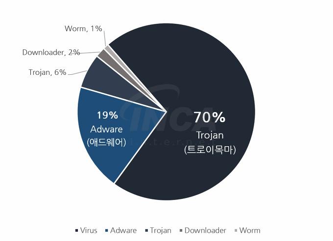 [그림] 2017년 4월 악성코드 유형 비율