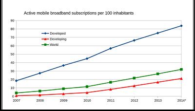 스마트폰 산업 성장속도