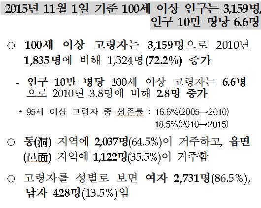 100세이상 고령인구 통계