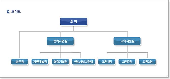 (사)남북교류협력지원협회 조직도