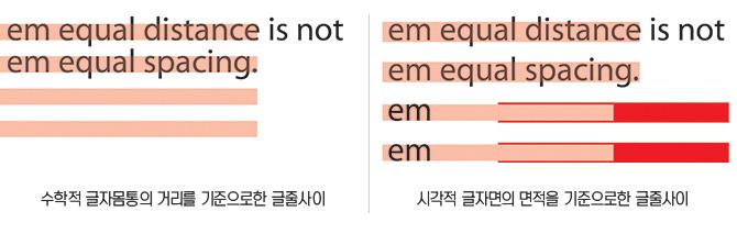 수학적 글자몸통의 거리를 기준으로한 글줄사이 시각적 글자면의 면적을 기준으로한 글줄사이