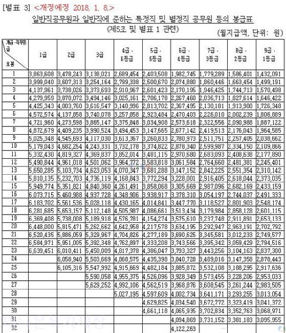 2018년_공무원_봉급표_사회복지공무원