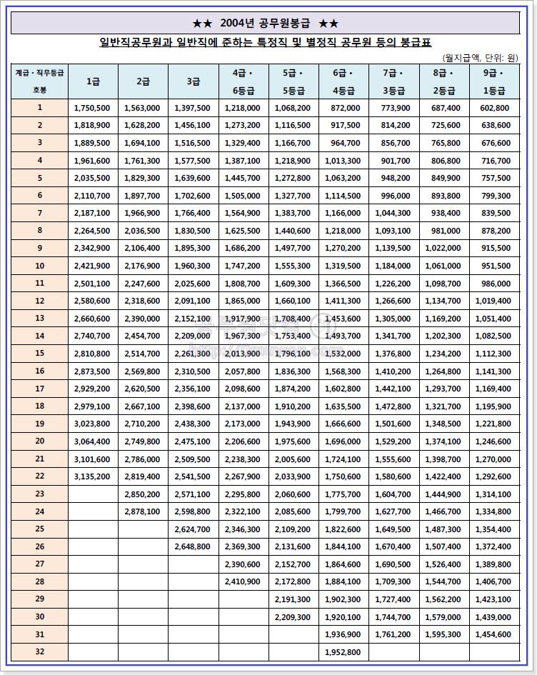 2004 공무원 봉급표