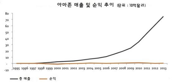 쿠팡의 적자 전략과 아마존의 매출추이, 순수익과 주가상승률, 상장