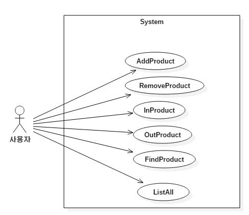 상품 관리 프로그램 Usecase 다이어그램