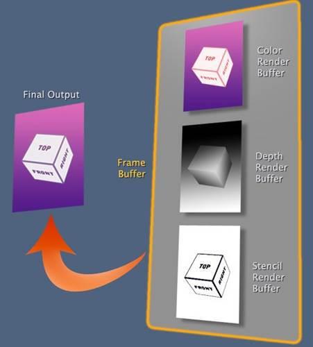 OpenGL ES 렌더 버퍼