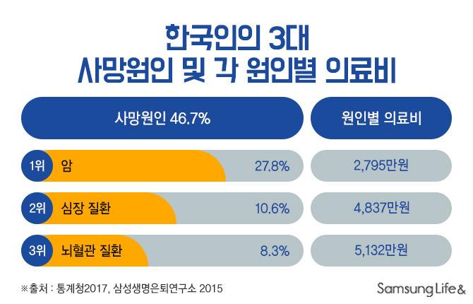 한국인3대사망원인 의료비 표 비교표