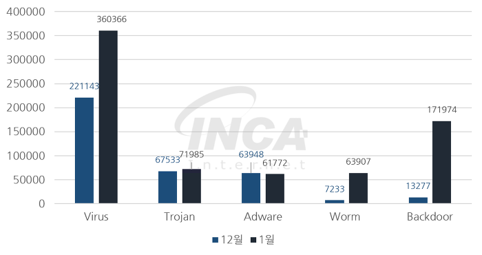 [그림] 2018년 1월 악성코드 진단 수 전월 비교