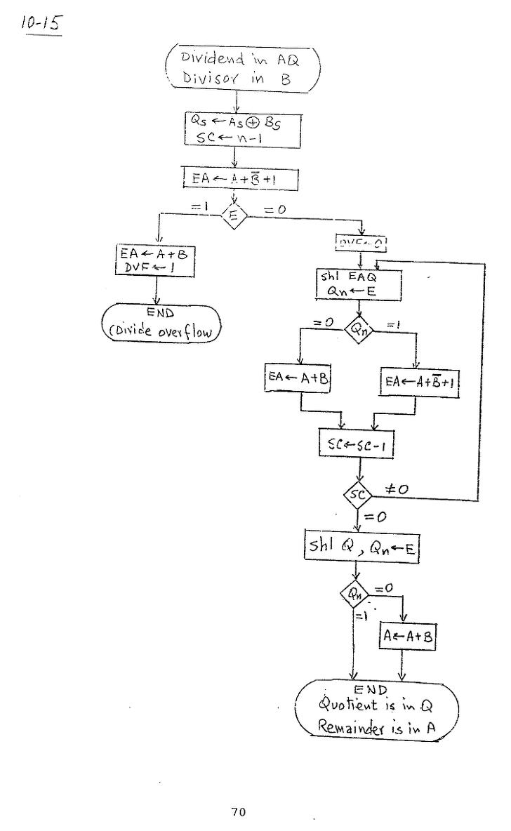 컴퓨터구조 연습문제, 모리스 마노 챕터10 70