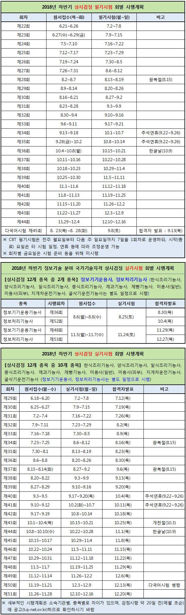 2018년도 하반기 한국산업인력공단 상시검정 시행계획 일정 (기능·기술 분야 기능사 등급 12개 종목)
