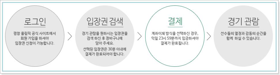 2018 평창동계올림픽 입장권 2차 온라인 판매절차