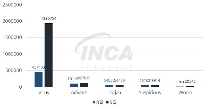 [그림] 2017년 9월 악성코드 진단 수 전월 비교